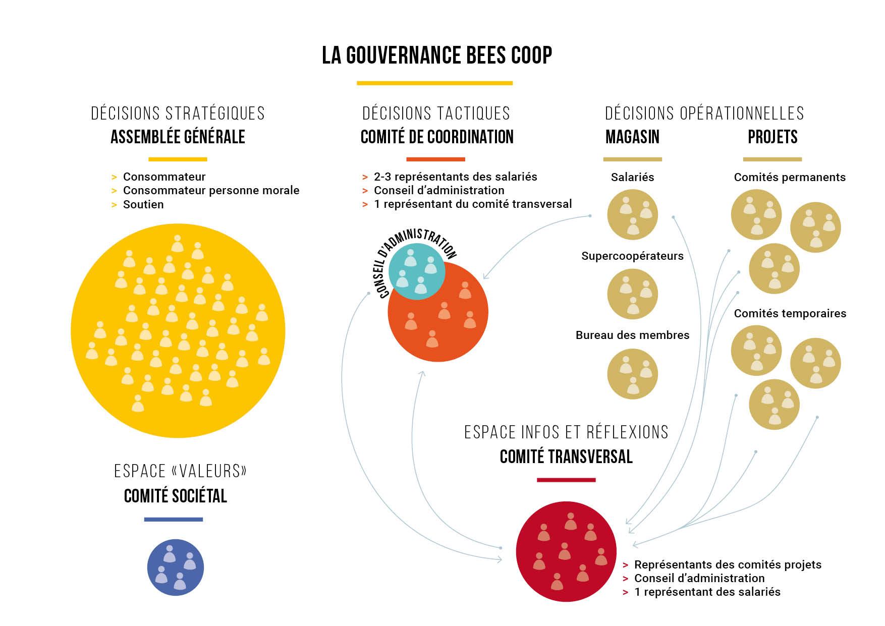 Graphique-gouvernance
